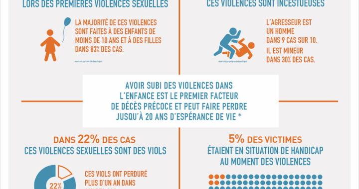 La réalité de ces violences sexuelles – étude IPSOS