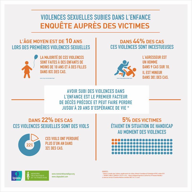 Violences sexuelles subies pendant l'enfance - Enquête auprès des victimes