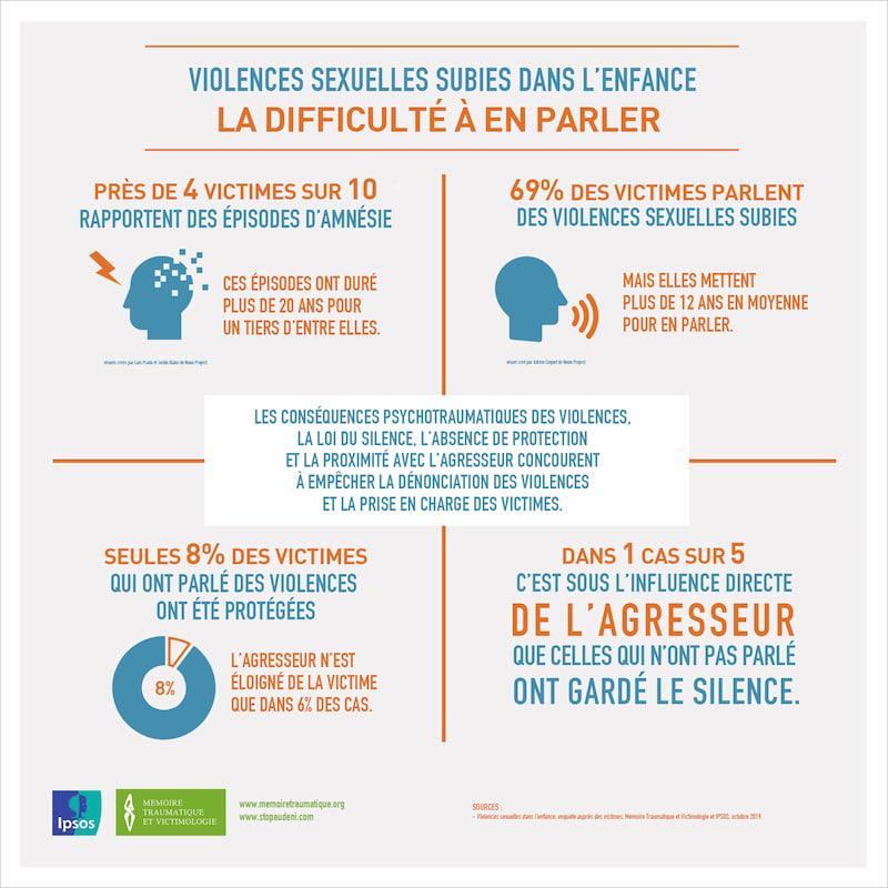 Violences sexuelles subies dans l'enfance - La difficulté à en parler